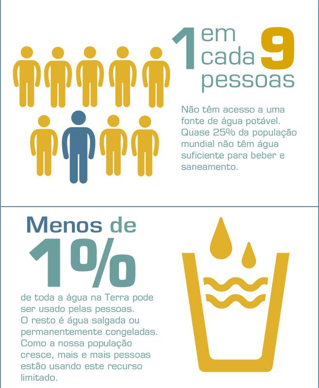 Infográfico - Dia mundial da água