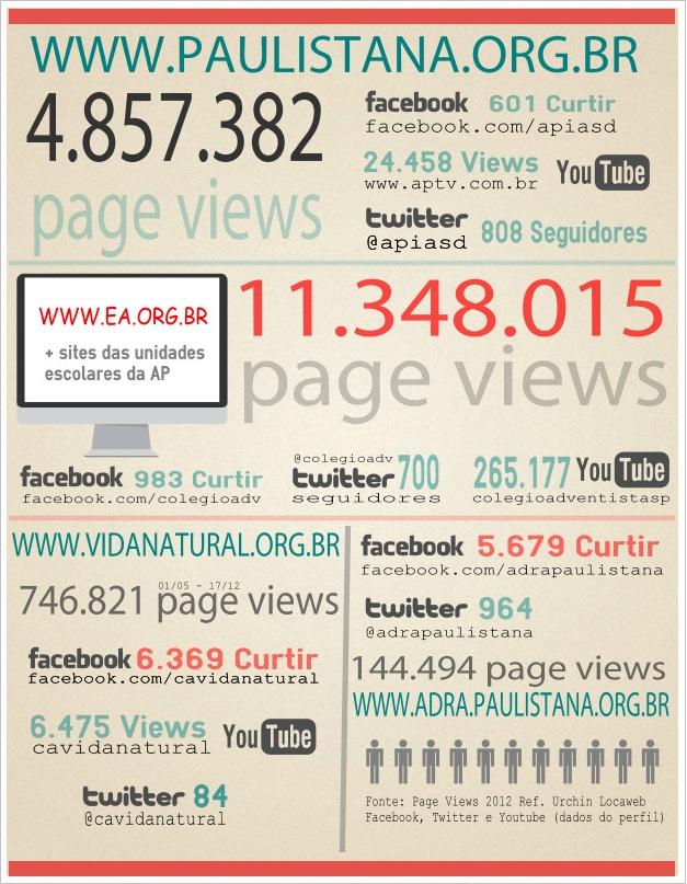 Informações dos sites e redes sociais da Paulistana
